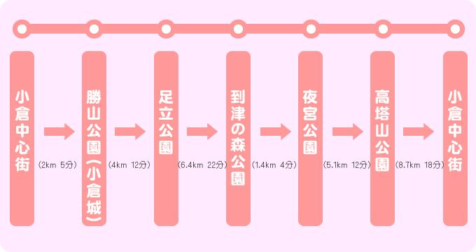 夜の夜桜お花見コース
